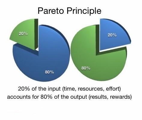 Vrei mai multa eficienta in afaceri? Incerca sa aplici regula lui Pareto!