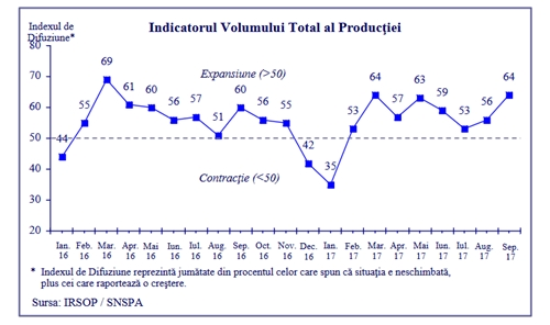 Barometrul Industriei din Romania – rezultate august si septembrie 2017